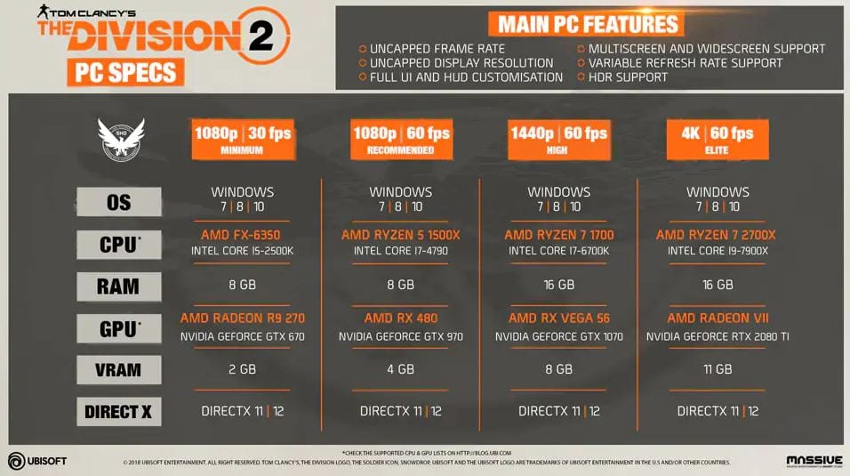 The Division 2 Full PC Requirements Revealed (VIDEO)